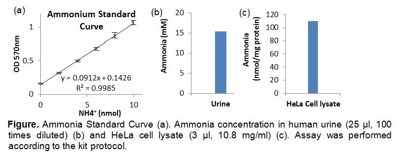 Ammonia Colorimetric Assay Kit