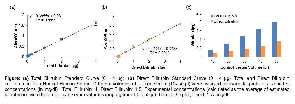 Bilirubin (Total and Direct) Colorimetric Assay Kit