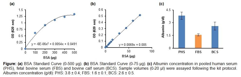 Albumin (BCG) Assay Kit (Colorimetric)