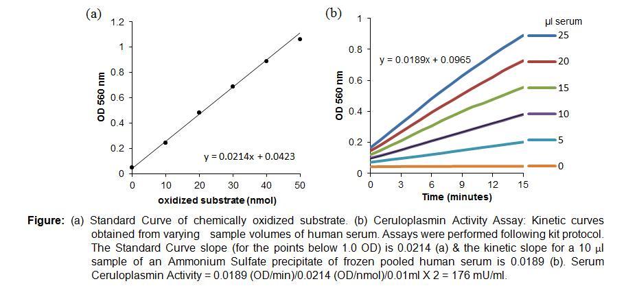 Ceruloplasmin Activity Colorimetric Assay Kit