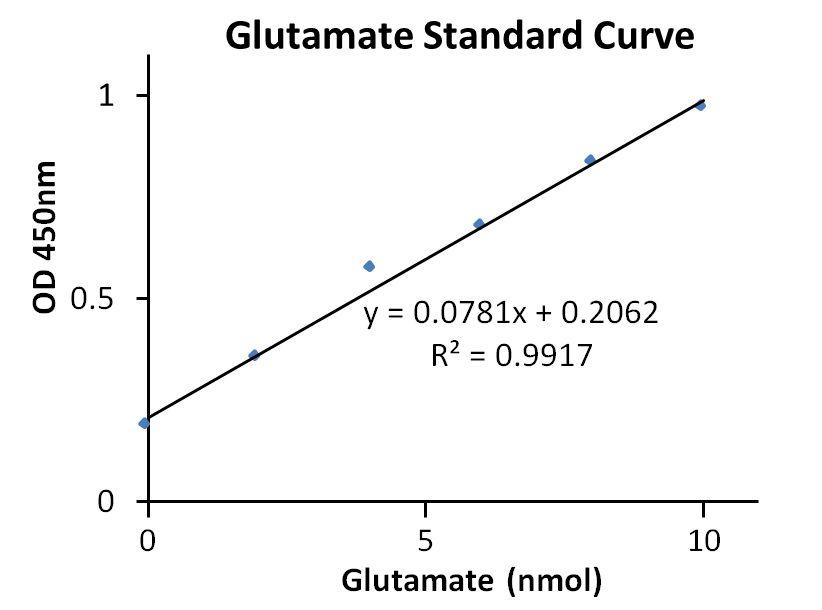 Aspartate Aminotransferase (AST or SGOT) Activity Colorimetric Assay Kit