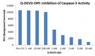 Caspase-3 Inhibitor Q-DEVD-OPh