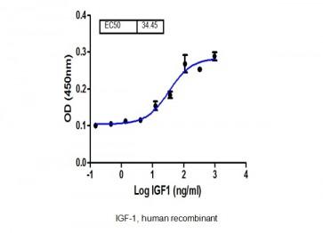 IGF-I, human recombinant