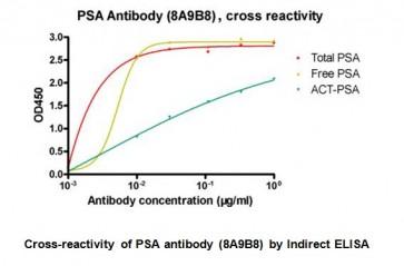 Anti-PSA Antibody (8A9B8)