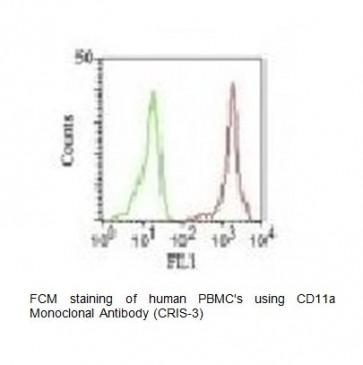 Anti-CD11a Antibody (CRIS-3)