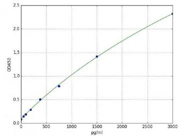 Acetylated p53 (Human) ELISA Kit