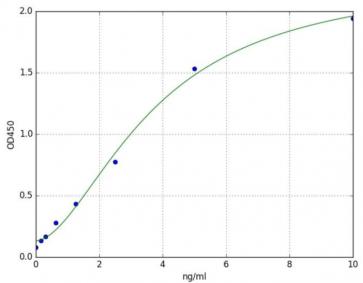 Dihydrolipoyl Dehydrogenase (DLD) (Mouse) ELISA Kit