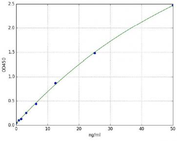 Superoxide Dismutase 1 (SOD1)(Human) ELISA Kit