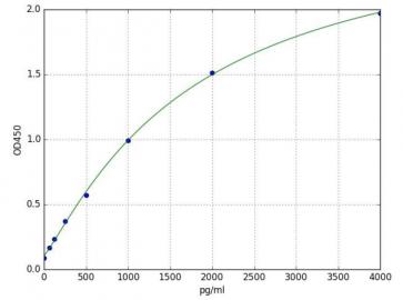 Lipocalin-2/NGAL (Rat) ELISA Kit