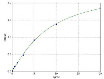 Aldehyde Dehydrogenase,Mitochondrial (ALDH2)(Human) ELISA Kit