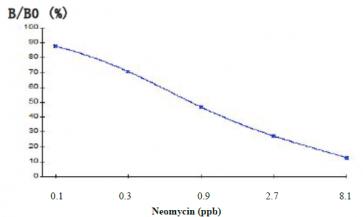Neomycin ELISA Kit