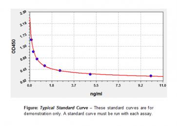 Platelet Activating Factor (PAF) ELISA Kit