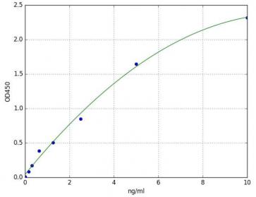 8-oxoguanine DNA glycosylase (OGG1)(Human) ELISA Kit