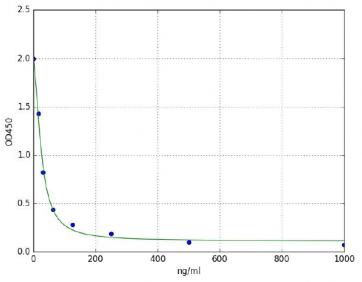 Carboxymethyl Lysine (CML) ELISA Kit