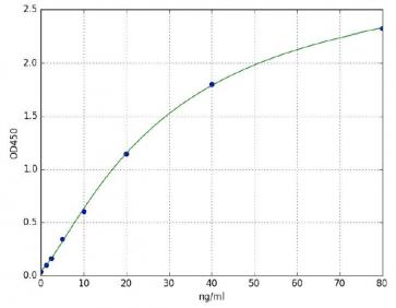 Hemoglobin A1c (HbA1c) (Mouse) ELISA Kit