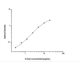 Acetyl-CoA ELISA Kit