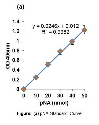 Tissue Plasminogen Activator (tPA) Activity Assay Kit (Colorimetric)