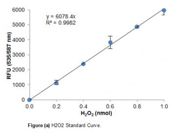 Acyl-CoA Synthetase Fluorometric Assay Kit