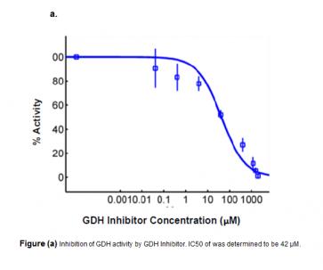 Glutamate Dehydrogenase Inhibitor Screening Kit (Fluorometric)