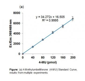 Lysosomal α-Glucosidase (GAA) Activity Assay Kit (Fluorometric)