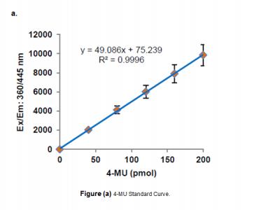 Glucosylceramidase Activity Assay Kit (Fluorometric)