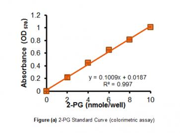 Phosphoglycerate Mutase Activity Assay Kit (Colorimetric/Fluorometric)