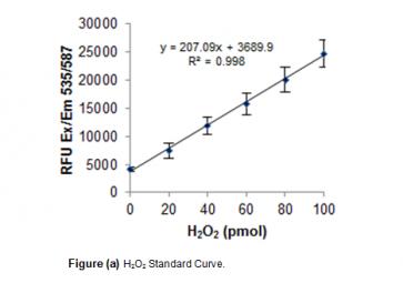 Hydroxy Acid Oxidase Activity Assay Kit (Fluorometric)
