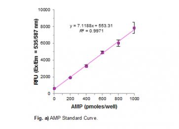cAMP Phosphodiesterase Activity Assay Kit (Fluorometric)
