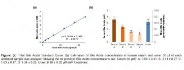 Total Bile Acids (TBA) Assay Kit (Colorimetric)