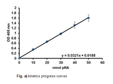 HRV 3C Protease Activity Assay Kit (Colorimetric)