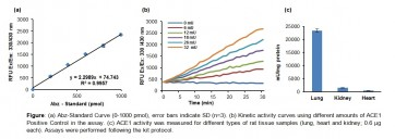 Angiotensin I Converting Enzyme Activity (ACE1) Assay Kit (Fluorometric)
