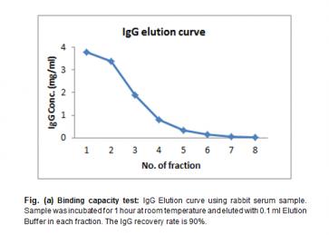 ToxOut™ Protein G (Sepharose) Spin Antibody Purification Kit