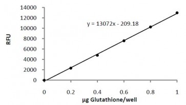 Glutathione Fluorometric Assay Kit
