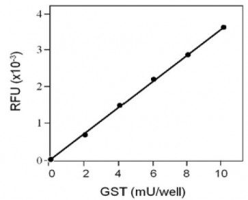 GST Fluorometric Activity Assay Kit