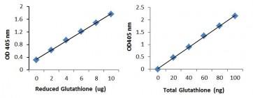 Glutathione Colorimetric Assay Kit