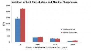 EZBlock™ Phosphatase Inhibitor Cocktail I (50X)