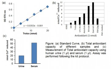 Total Antioxidant Capacity (TAC) Colorimetric Assay Kit