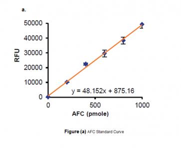 Sirtuin Activity Assay Kit (Fluorometric)
