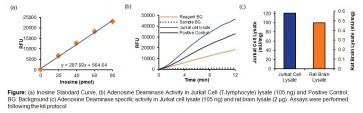 Adenosine Deaminase Activity Assay Kit (Fluorometric)