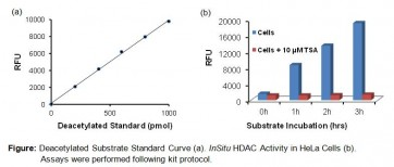 InSitu HDAC Activity Fluorometric Assay Kit