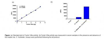 Factor VIIIa Activity Assay Kit (Fluorometric)