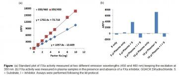 Factor Xa Activity Fluorometric Assay Kit