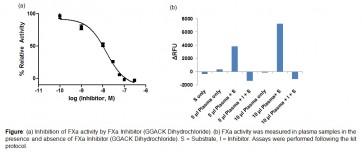 Factor Xa Inhibitor Screening Kit (Fluorometric)