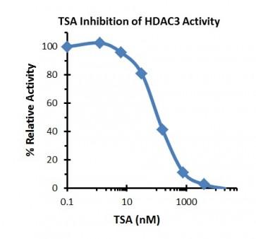 HDAC3 Inhibitor Screening Kit (Fluorometric)