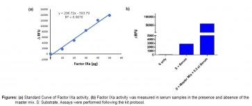 Factor IXa Activity Assay Kit (Fluorometric)