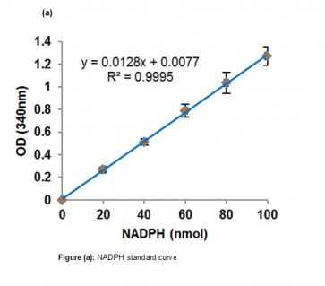 Aldose Reductase Activity Kit (Colorimetric)