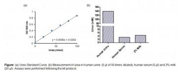 Urea Colorimetric Assay Kit II