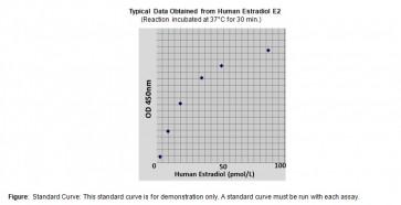 Estradiol (human) ELISA Kit