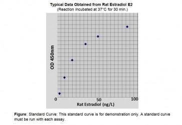 Estradiol (rat) ELISA Kit