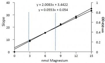 Magnesium Colorimetric Assay Kit